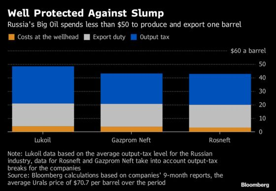 Resilient Russian Big Oil Gives Putin Leverage With OPEC
