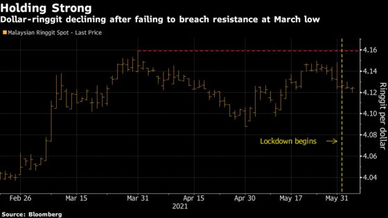 Ringgit Shrugs Off Lockdown in Sign Worst of Losses May Be Over
