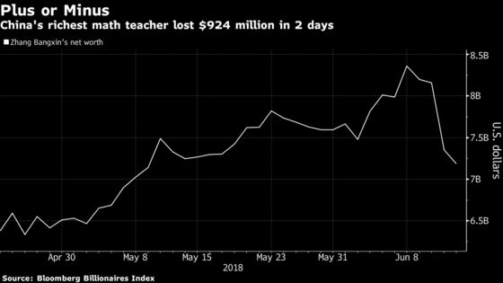 Fuzzy-Math Claims Sap $924 Million From Tutoring Titan's Fortune
