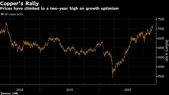Copper Surges to Fresh Two-Year High on Virus Vaccine Hopes