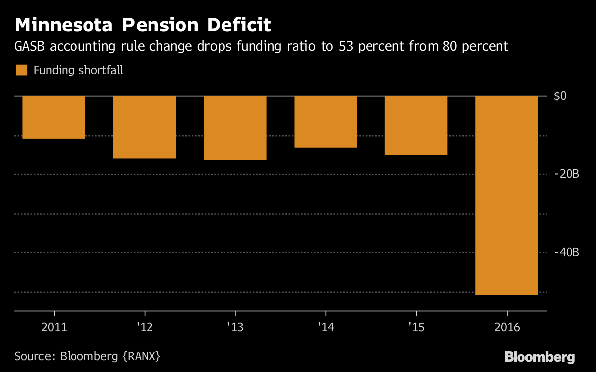 Pension Deficit Graph