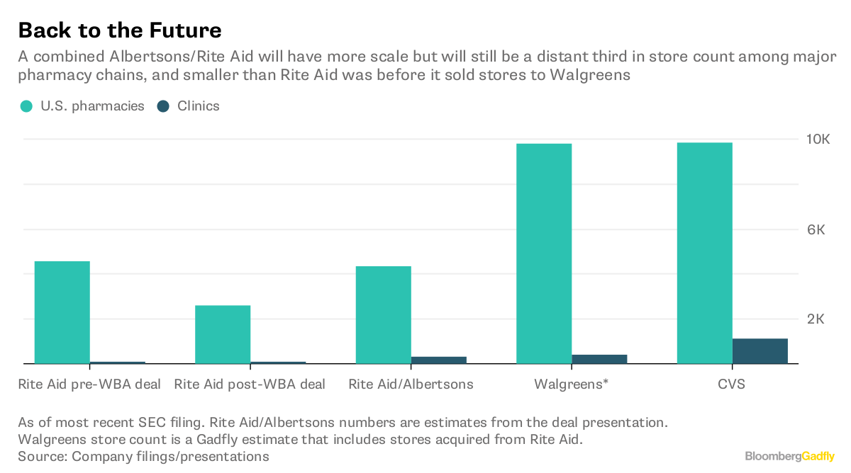 Albertsons Buys Rite-Aid: Its Last Best Hope - Bloomberg