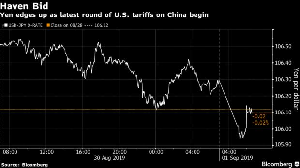 Yen edges up as latest round of U.S. tariffs on China begin