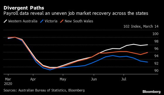 Australia's Job Market Divides Into Three as Covid Hinders Recovery