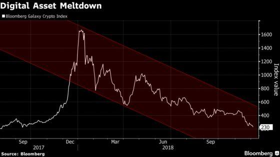 Crypto Market Crash Leaving Bankrupt Startups in its Wake