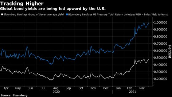 Made in U.S.A. Reflation Trade Is a Globally Unwanted Export