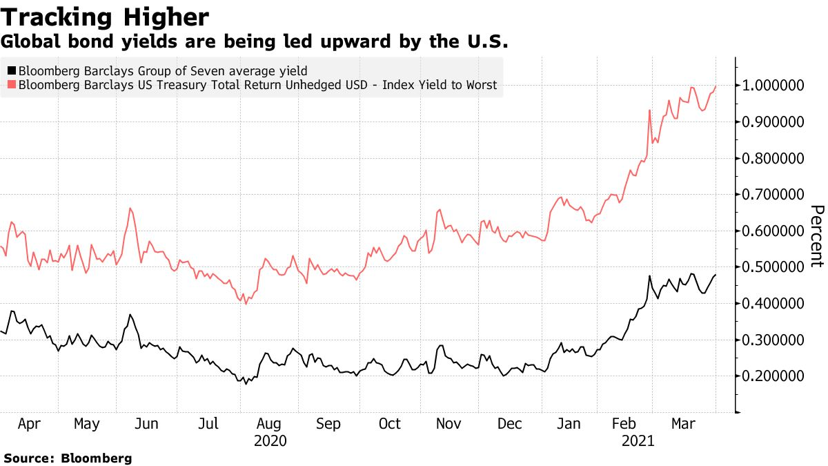 Global bond yields are being led upward by the U.S.