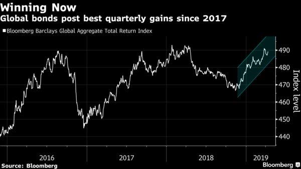 Global bonds post best quarterly gains since 2017