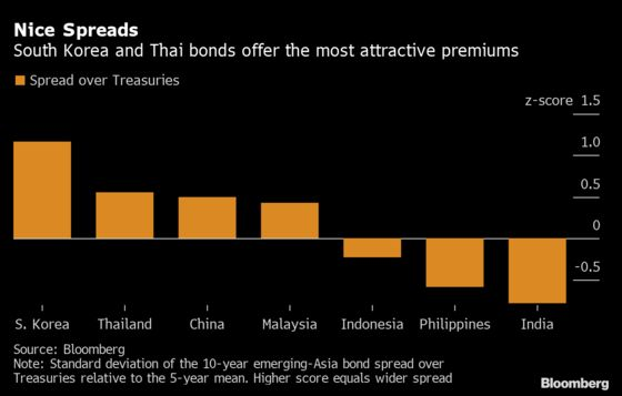 Investors Are Pouring Billions Into Emerging Asia's Lowest-Yielding Bonds