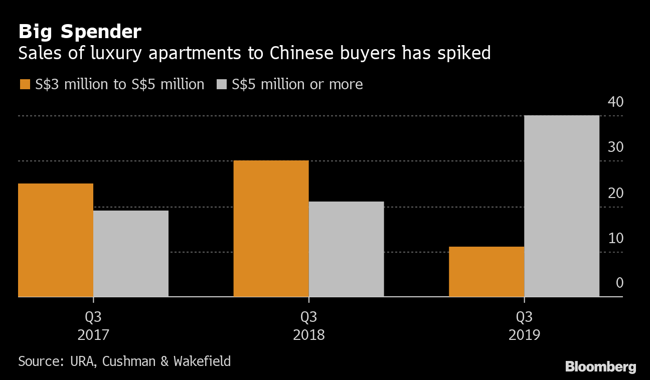 Image result for Singapore High-End Apartments a Magnet for Chinese Buyers