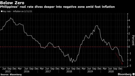 Philippines Central Bank Sees Limited Spillover From Inflation
