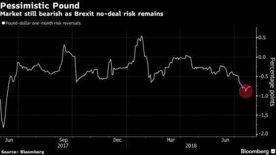 Pound Optimism Ebbs as Brexit Gloom Overwhelms BOE Hike Prospect