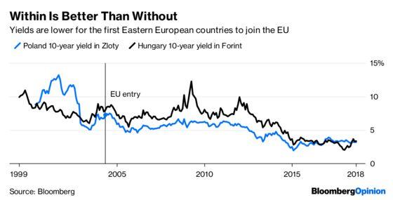 Bonds Have a Balkan Port in Europe's Italian Storm