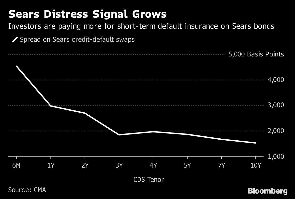 Lampert Sears Plan Would Hand Lampert Hedge Fund 1 Billion Bloomberg