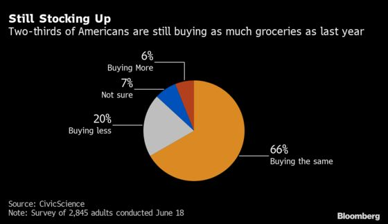 Grocery-Store Boom Is Poised to Live On Even as Pandemic Fades