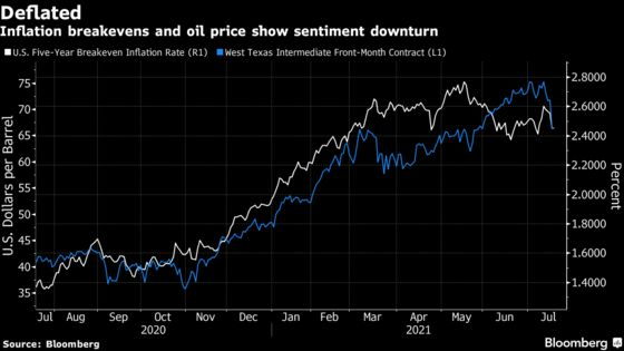 From Reopening Cheer to Growth Fears: Charting Markets' Reversal