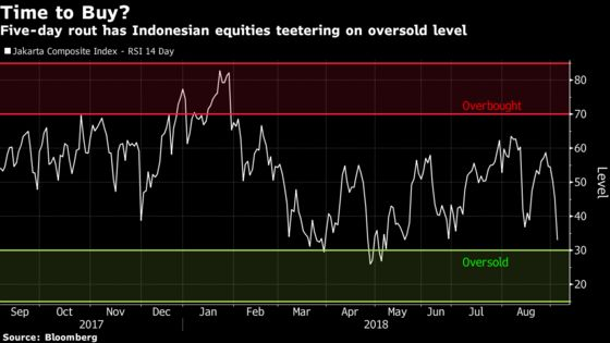Hold Off on Buying Indonesia Stocks for Now, Strategists Say