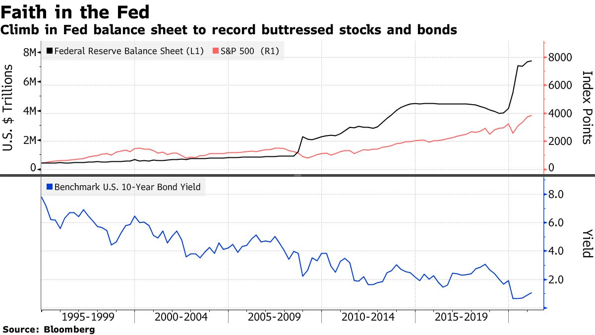 Climb in Fed balance sheet to record buttressed stocks and bonds