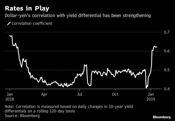Yen's Rising Linkage With Yield Differentials Signals Upside