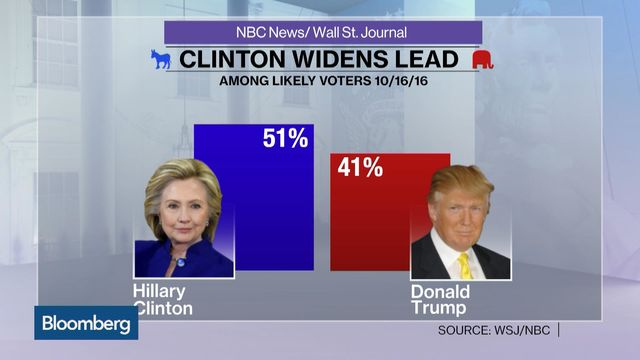 U.S. ELECTION WRAP: Clinton Widens Polling Lead, Expanding Map