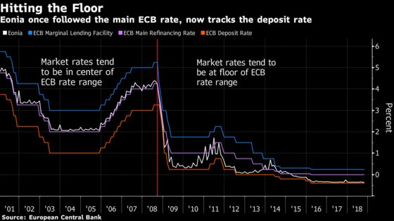 Post-Crisis ECB Considers How It'll Set Rates in the Future