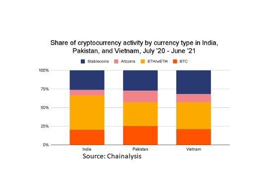 India Fueling One of World's Fastest-Growing Crypto Regions