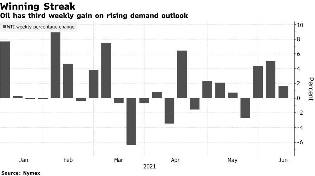 Oil has third weekly gain on rising demand outlook