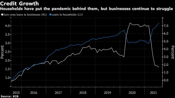 Euro-Area Consumers Shrug Off Pandemic But Firms Struggle