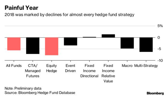 Hedge Funds Lost Almost 6% Last Year as Markets Roiled Managers