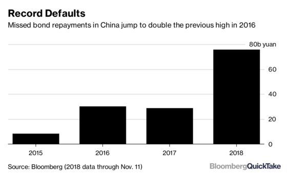 Why Hedging Credit Risk Is Getting Easier in China
