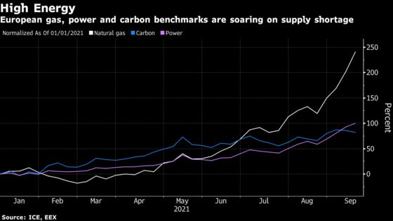 What's Behind Europe's Skyrocketing Power Prices