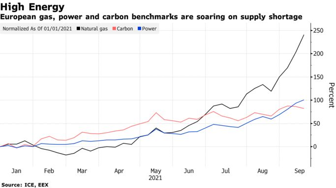 European gas, power and carbon benchmarks are soaring on supply shortage