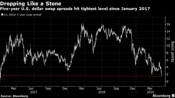 Global 'Wall of Worry' Feeds Rush for Treasuries as Risks Mount