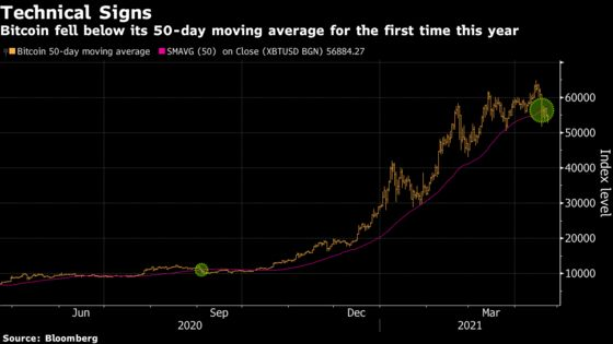 First Mideast Bitcoin ETF Aims to Raise More Than $200 Million