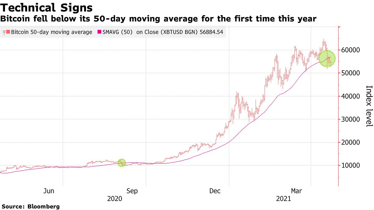 Bitcoin fell below its 50-day moving average for the first time this year