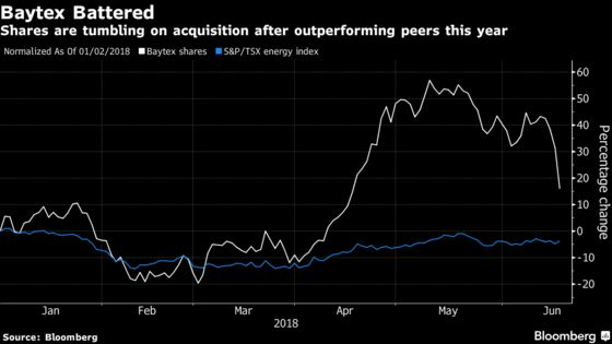 Baytex Tumbles as $1.2 Billion Raging River Deal Dilutes Stock