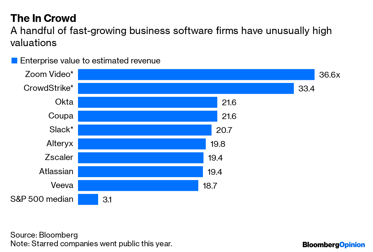Cloud Software Stocks Like Slack and Zoom Video Are Volatile
