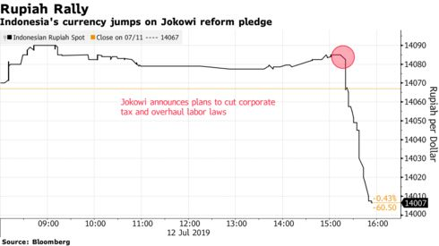 Indonesia's currency jumps on Jokowi reform pledge