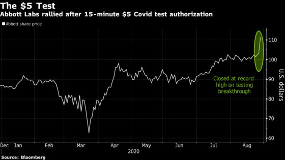 U.S. Buys Almost All Abbott's $5 Rapid Tests Made This Year