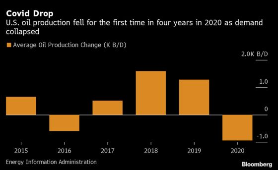 Oil Crash Pushed 2020 U.S. Output to First Drop in Four Years