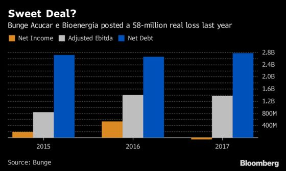 Bunge's Plan to IPO Brazil Sugar Unit Has to Overcome Sour Mood
