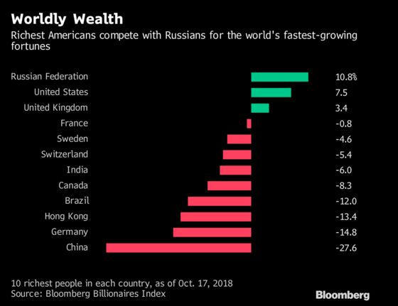 What Sanctions? Russia's Richest Are Biggest Winners This Year