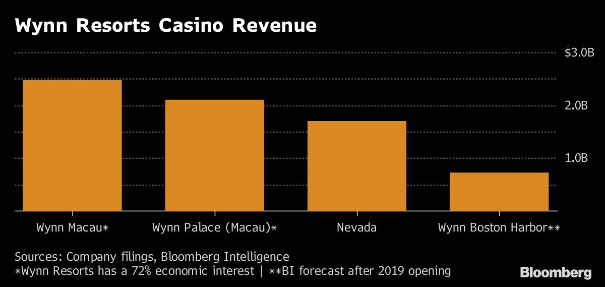 How Wynn's Boston Casino Is Rising on Land Tied to a Mobster