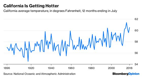 Californians Have Reason to Believe in Global Warming
