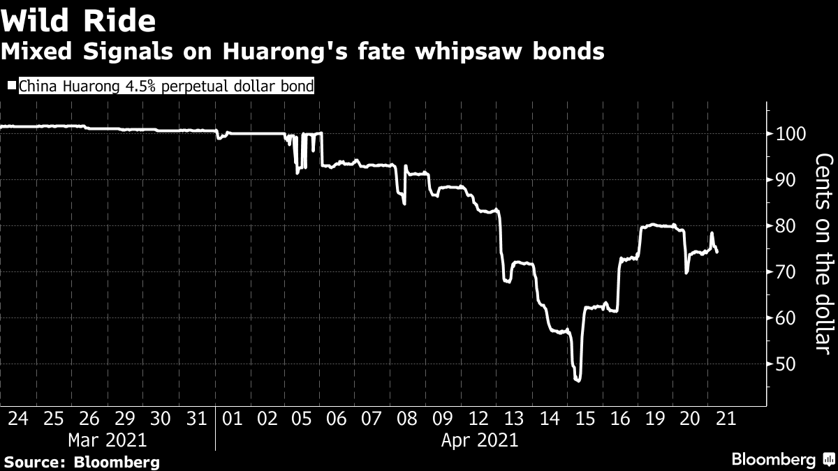 Mixed Signals on Huarong's fate whipsaw bonds