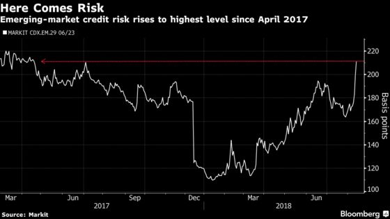 Lira Drags Emerging Currencies Down With It as Contagion Spreads