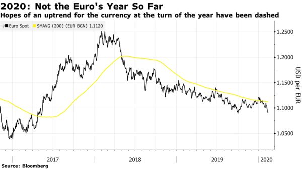 Hopes of an uptrend for the currency at the turn of the year have been dashed