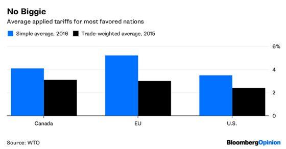 Trump Got Trade Right at the G-7: All Tariffs Must Go