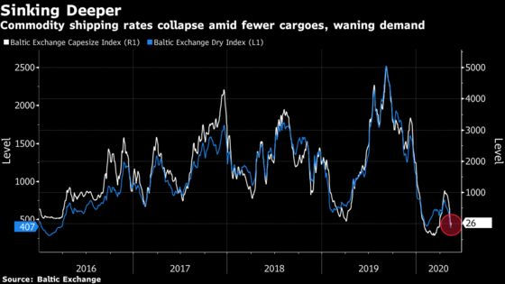 Bulk Shipping 'At The Very Bottom' as Carrier Earnings Plunge