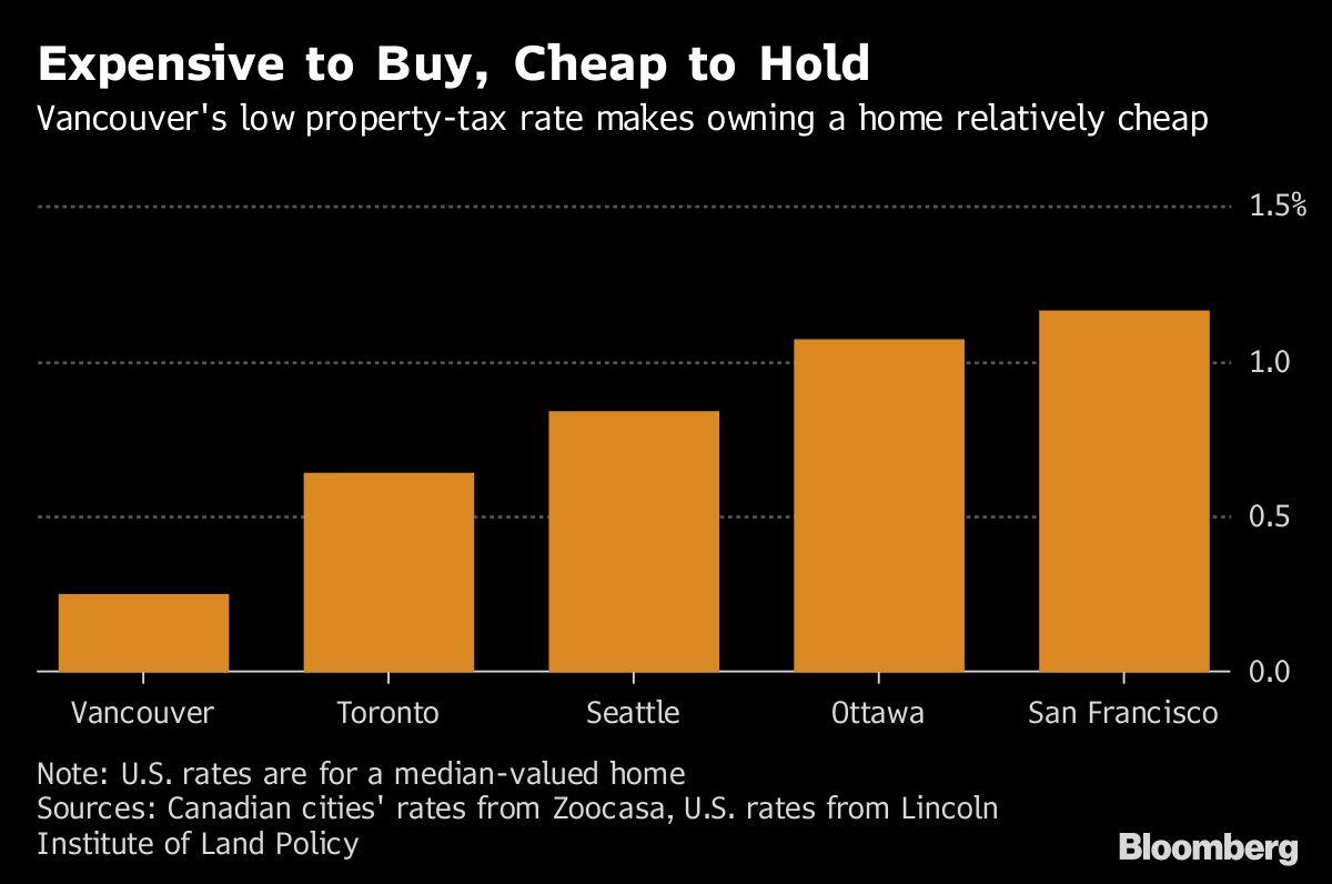 Seattle Tax Rate >> Vancouver S Homes May Be Costly To Buy But They Re Cheap To Own
